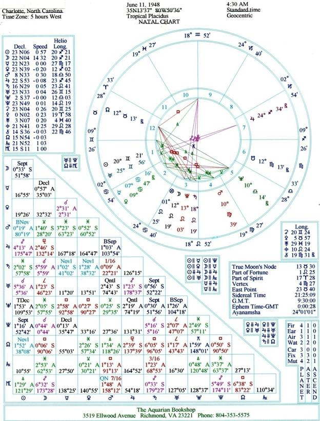 Astrological Natal Chart Introduction